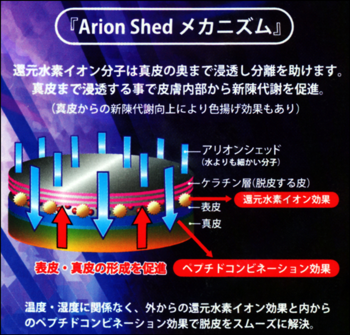 Arion Shedのメカニズム