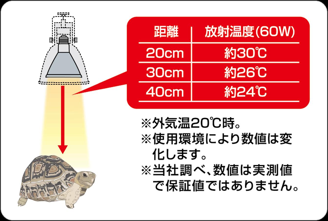 カーボンヒーターの放射熱の距離と温度の目安