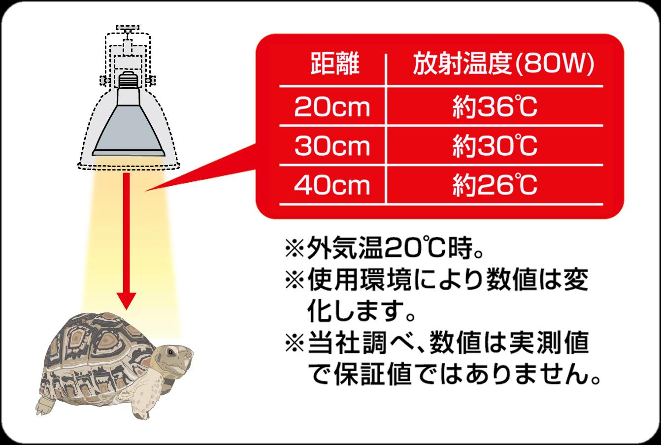 カーボンヒーター80Wの放射熱の距離と温度の目安