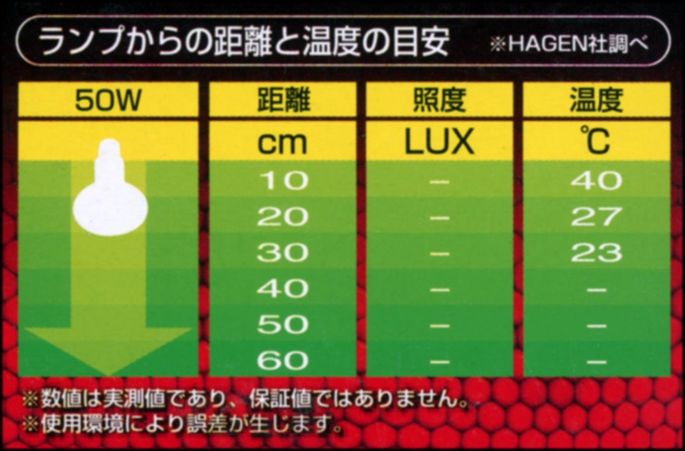 ヒートグロー赤外線放熱ランプ50Wからの距離と温度の目安