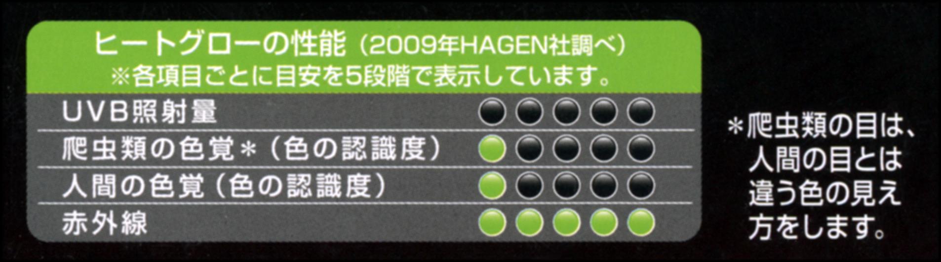 ヒートグロー赤外線照射スポットランプの性能