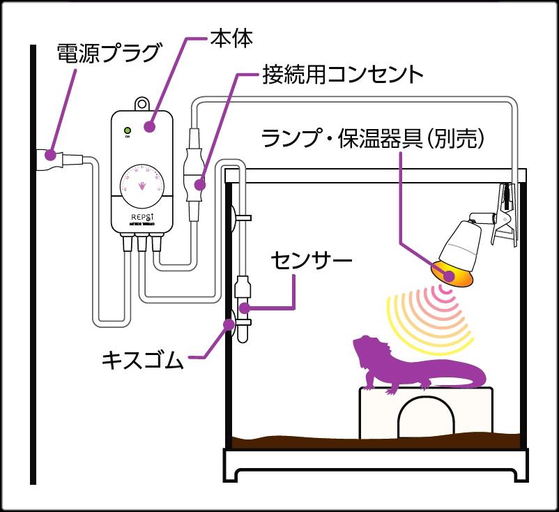 メテオサーモ セット例 使用例 使用方法