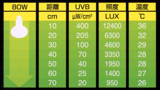 エキゾテラ ソーラーグローUV80Wからの距離と紫外線量・照度・温度の目安