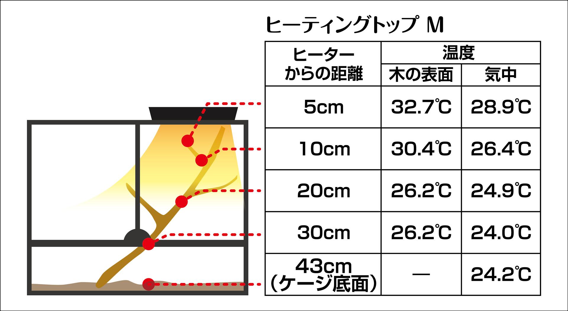 ヒーティングトップM 温度測定実測値