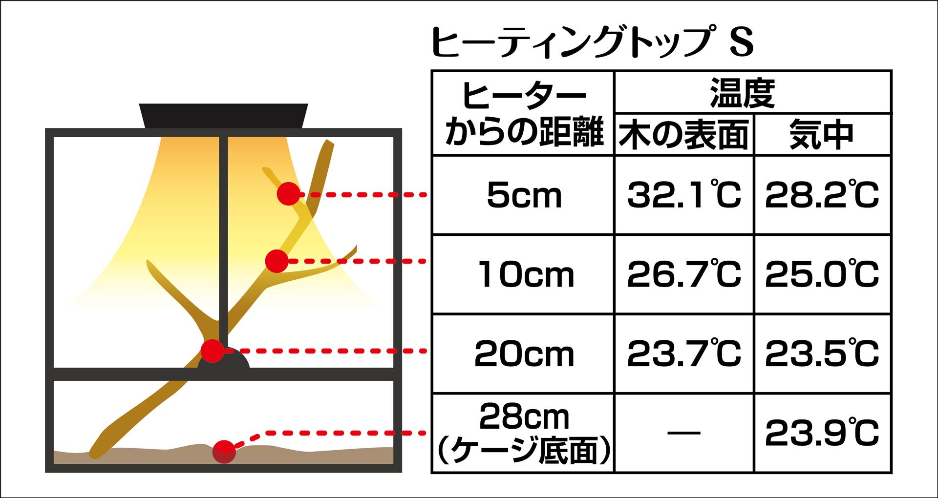 ヒーティングトップS 温度測定実測値